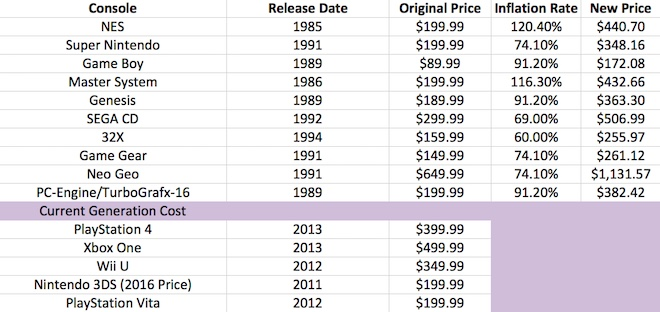 Console Cost Inflation