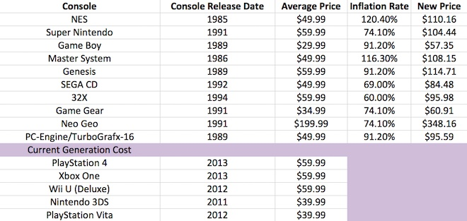 Game Cost Inflation